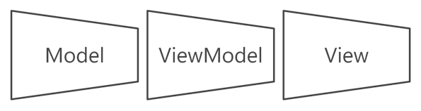 Nakładanie się warstw wzorca architektonicznego MVVM