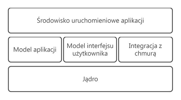 Architektura systemu operacyjnego z perspektywy aplikacji